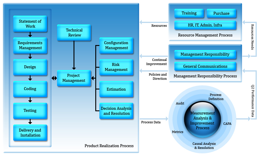 quality management guide line On-line foundation document on the wmo quality management framework   the guide is primarily a web-based living document and, in line with the quality.